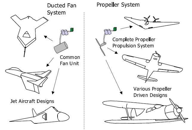 Newcomers Amp Free Flight Modeling Ama Flight School